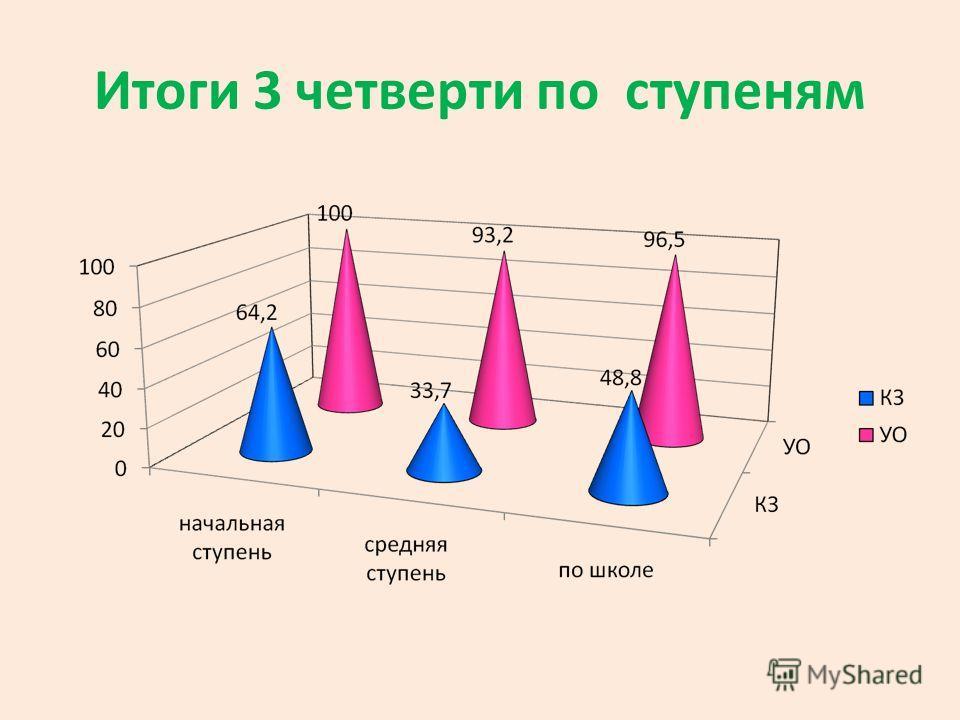 Итоги 3 четверти по ступеням