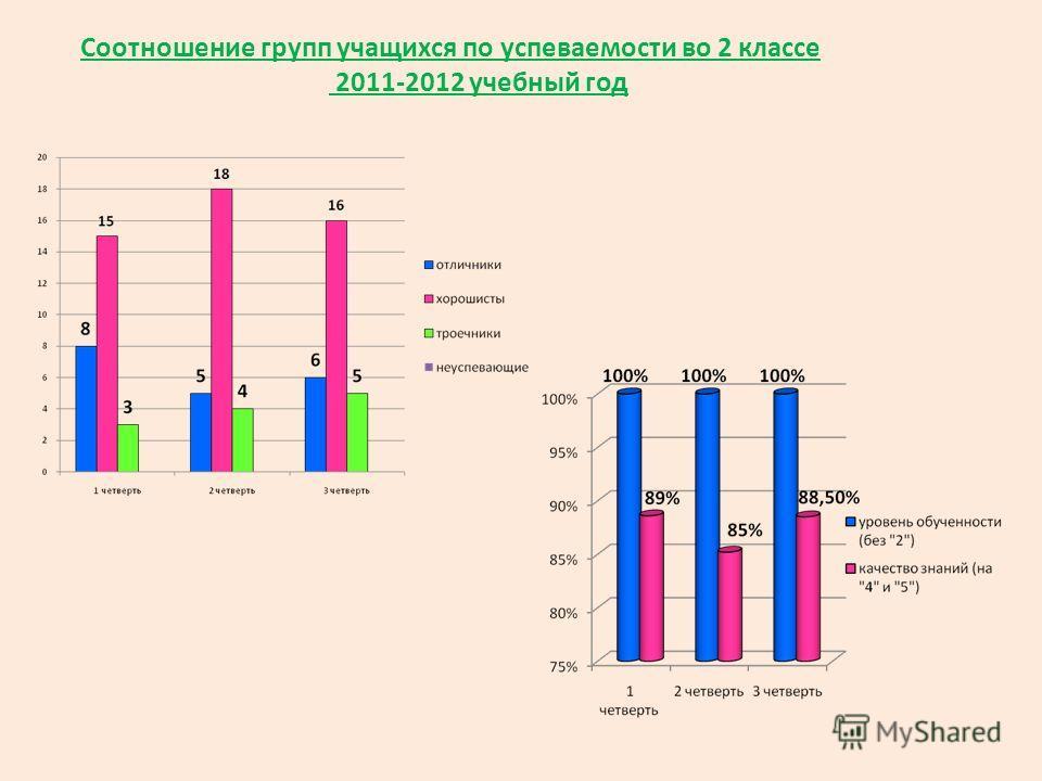 Соотношение групп учащихся по успеваемости во 2 классе 2011-2012 учебный год