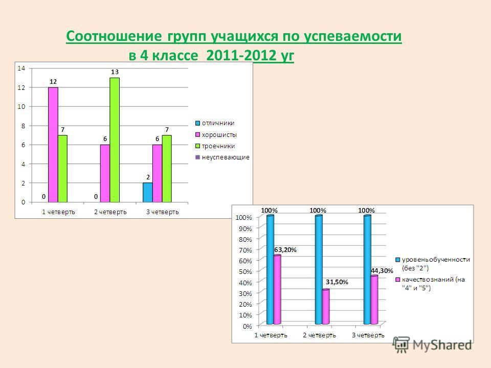 Соотношение групп учащихся по успеваемости в 4 классе 2011-2012 уг