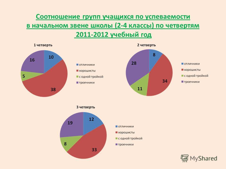 Соотношение групп учащихся по успеваемости в начальном звене школы (2-4 классы) по четвертям 2011-2012 учебный год