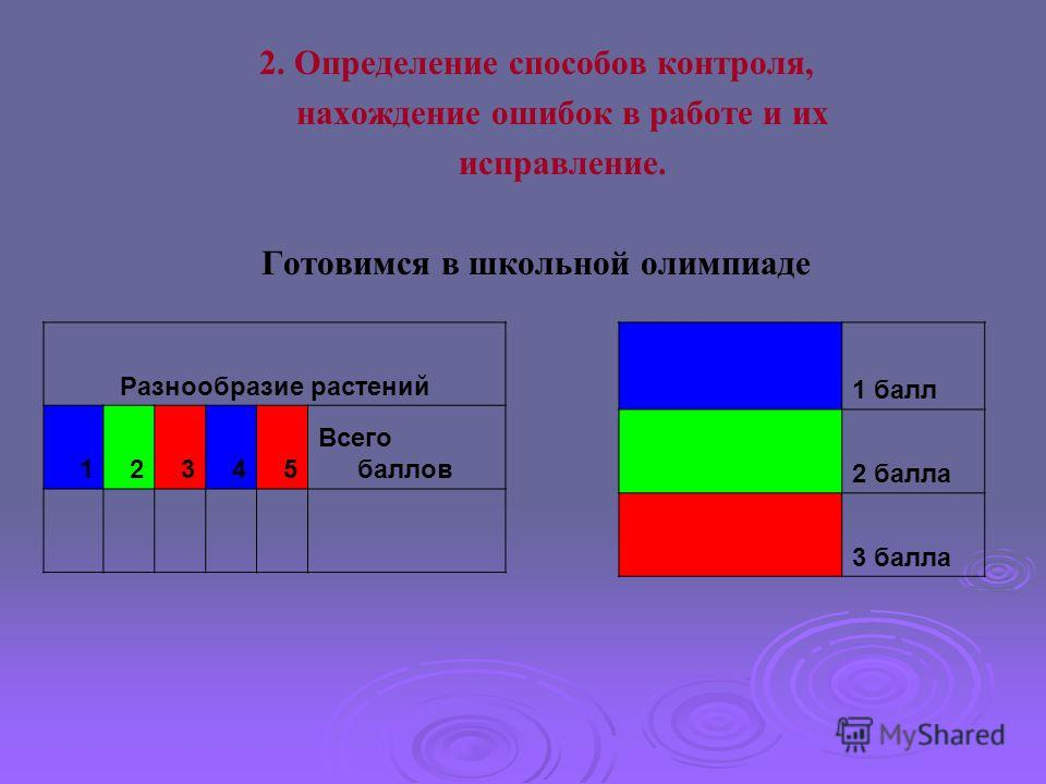 2. Определение способов контроля, нахождение ошибок в работе и их исправление. Готовимся в школьной олимпиаде Разнообразие растений 12345 Всего баллов 1 балл 2 балла 3 балла