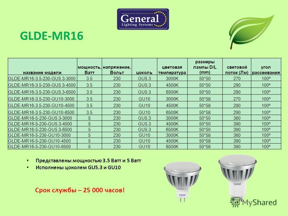 название модели мощность, Ватт напряжение, Вольтцоколь цветовая температура размеры лампы D/L (mm) световой поток (Лм) угол рассеивания GLDE-MR16-3.5-230-GU5.3-30003.5230GU5.33000K50*50270100º GLDE-MR16-3.5-230-GU5.3-45003.5230GU5.34500K50*50290100º