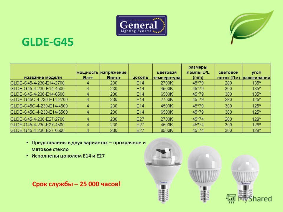 название модели мощность, Ватт напряжение, Вольтцоколь цветовая температура размеры лампы D/L (mm) световой поток (Лм) угол рассеивания GLDE-G45-4-230-E14-27004230E142700K45*79280135º GLDE-G45-4-230-E14-45004230E144500K45*79300135º GLDE-G45-4-230-E14