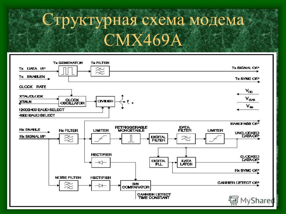 Структурная схема модема CMX469A