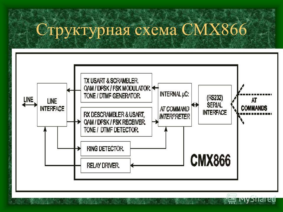 Структурная схема CMX866
