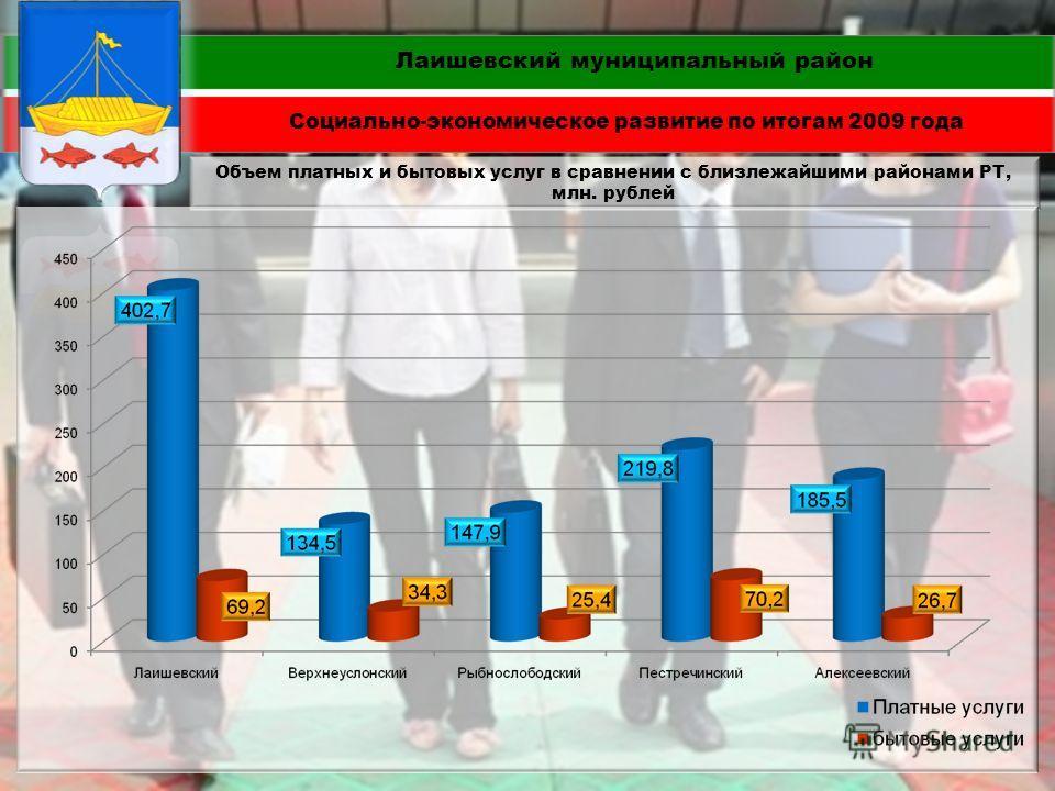 Объем платных и бытовых услуг в сравнении с близлежайшими районами РТ, млн. рублей Лаишевский муниципальный район Социально-экономическое развитие по итогам 2009 года