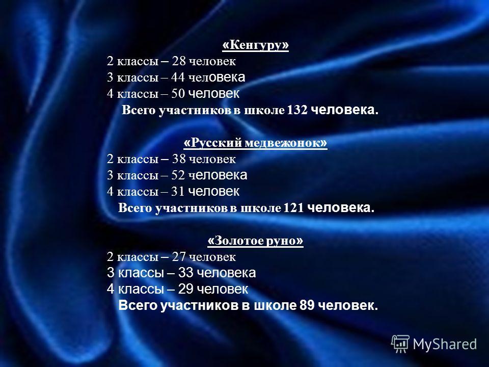 « Кенгуру » 2 классы – 28 человек 3 классы – 44 чел овека 4 классы – 50 человек Всего участников в школе 132 человека. « Русский медвежонок » 2 классы – 38 человек 3 классы – 52 ч еловека 4 классы – 31 человек Всего участников в школе 121 человека. «