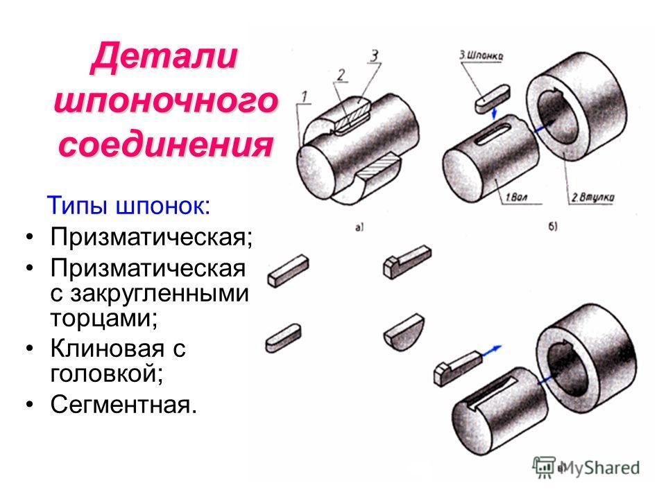 Типы шпонок: Призматическая; Призматическая с закругленными торцами; Клиновая с головкой; Сегментная. Детали шпоночного соединения