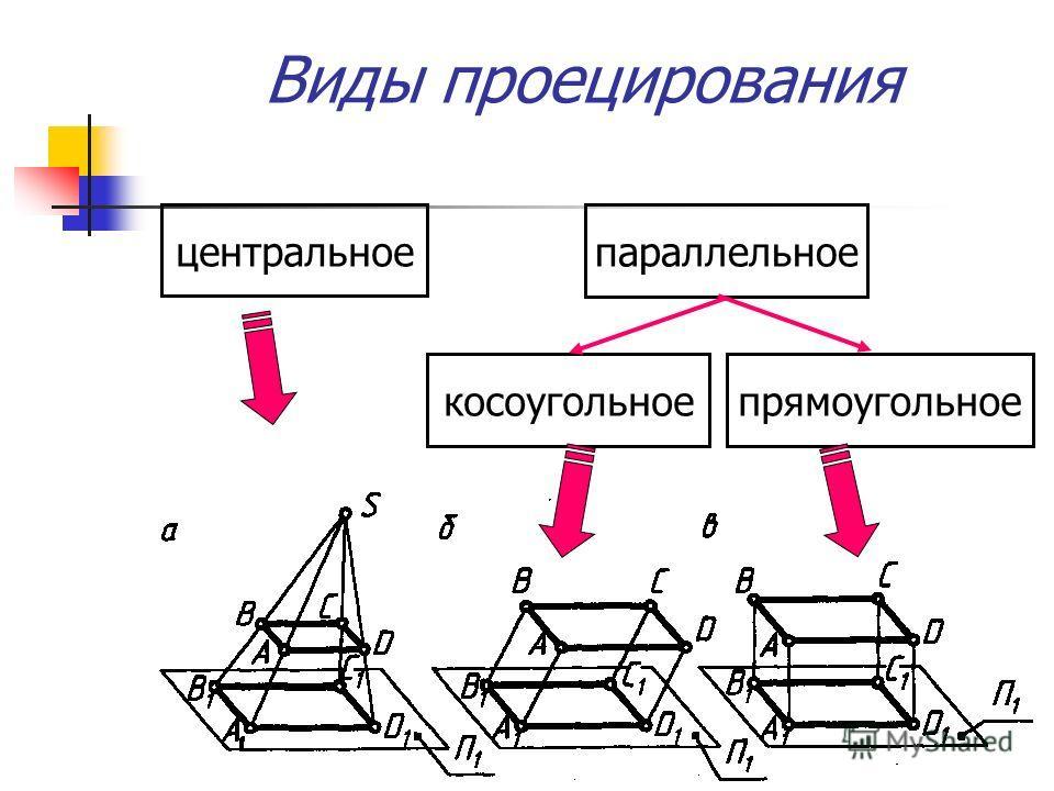 Виды проецирования центральное параллельное прямоугольноекосоугольное