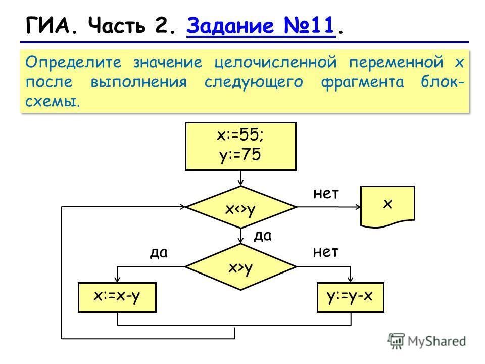 Определите значение целочисленной переменной х после выполнения следующего фрагмента блок- схемы. ГИА. Часть 2. Задание 11.Задание 11 нет y:=y-xx:=x-y да x>y xy x:=55; y:=75 нет да x