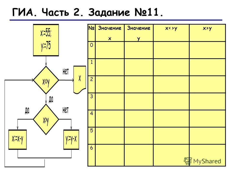 Значение х Значение у xyx>y 0 1 2 3 4 5 6 ГИА. Часть 2. Задание 11.