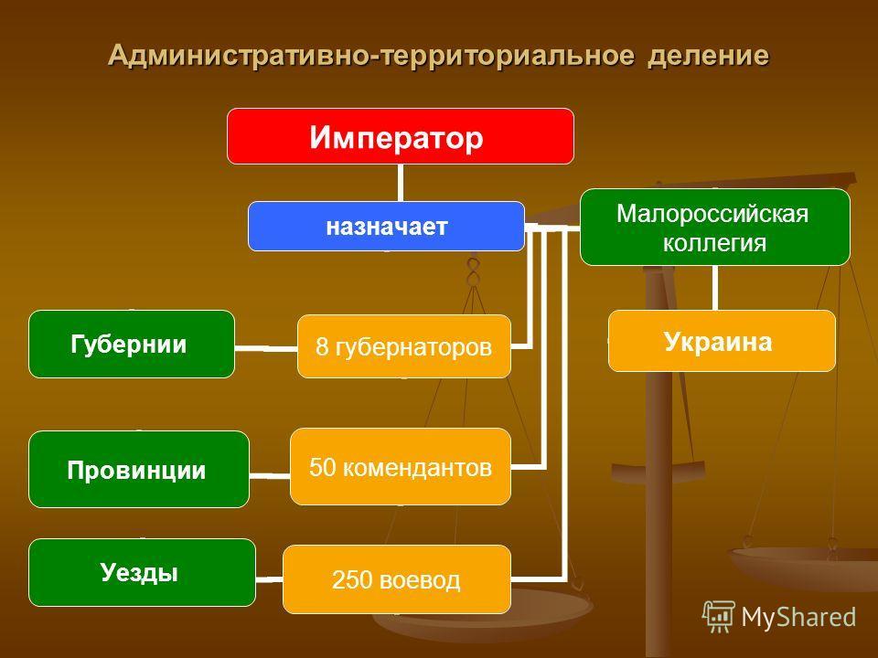 Административно-территориальное деление Император назначает Малороссийская коллегия Украина 8 губернаторов Губернии 50 комендантов Провинции 250 воевод Уезды