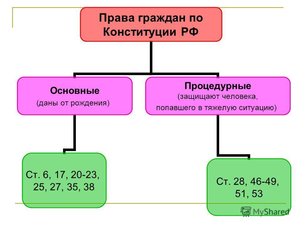 Права граждан по Конституции РФ Основные (даны от рождения) Ст. 6, 17, 20-23, 25, 27, 35, 38 Процедурные (защищают человека, попавшего в тяжелую ситуацию) Ст. 28, 46-49, 51, 53