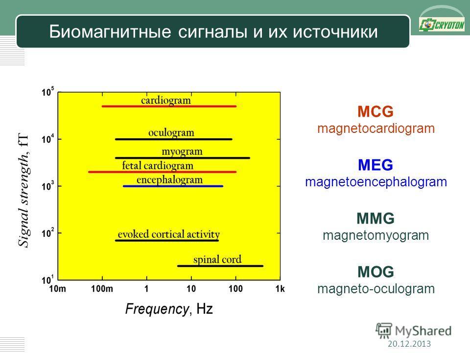 LOGO Биомагнитные сигналы и их источники MCG magnetocardiogram MEG magnetoencephalogram MMG magnetomyogram MOG magneto-oculogram 20.12.2013
