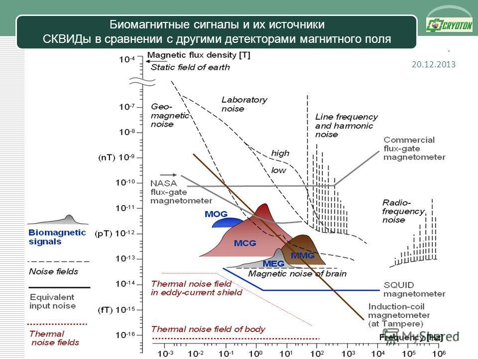 LOGO Биомагнитные сигналы и их источники СКВИДы в сравнении с другими детекторами магнитного поля 20.12.2013