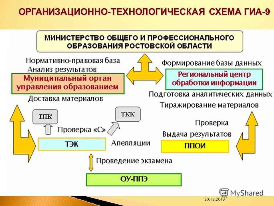 20.12.2013 ОРГАНИЗАЦИОННО-ТЕХНОЛОГИЧЕСКАЯ СХЕМА ГИА-9