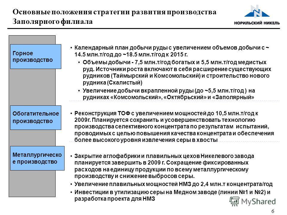 6 Основные положения стратегии развития производства Заполярного филиала Металлургическо е производство Горное производство Обогатительное производство Календарный план добычи руды с увеличением объемов добычи с ~ 14.5 млн.т/год до ~18.5 млн.т/год к