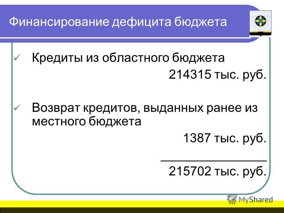 Финансирование дефицита бюджета Кредиты из областного бюджета 214315 тыс. руб. Возврат кредитов, выданных ранее из местного бюджета 1387 тыс. руб. _______________ 215702 тыс. руб.