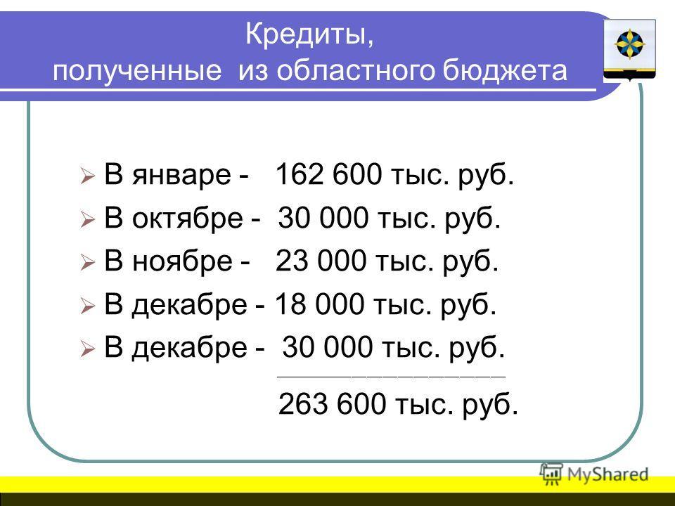 Кредиты, полученные из областного бюджета В январе - 162 600 тыс. руб. В октябре - 30 000 тыс. руб. В ноябре - 23 000 тыс. руб. В декабре - 18 000 тыс. руб. В декабре - 30 000 тыс. руб. _____________________________________________ 263 600 тыс. руб.