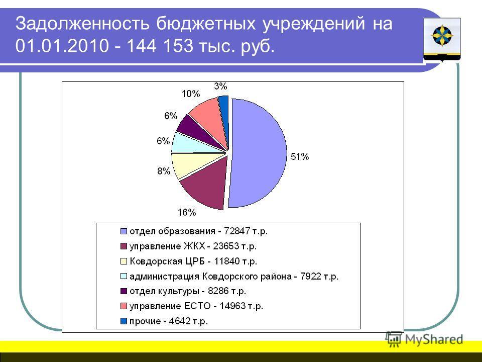 Задолженность бюджетных учреждений на 01.01.2010 - 144 153 тыс. руб.