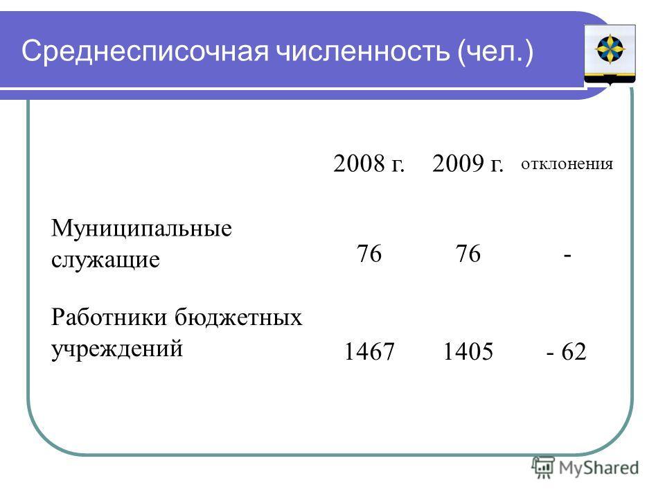 Среднесписочная численность (чел.) 2008 г.2009 г. отклонения Муниципальные служащие 76 - Работники бюджетных учреждений 14671405- 62