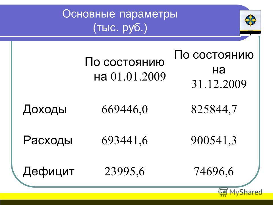 Основные параметры (тыс. руб.) По состоянию на 01.01.2009 По состоянию на 31.12.2009 Доходы 669446,0825844,7 Расходы 693441,6900541,3 Дефицит 23995,674696,6