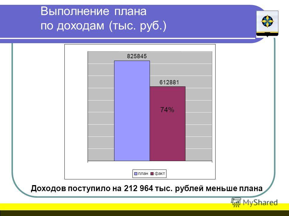 Выполнение плана по доходам (тыс. руб.) Доходов поступило на 212 964 тыс. рублей меньше плана 74% 825845 612881 планфакт