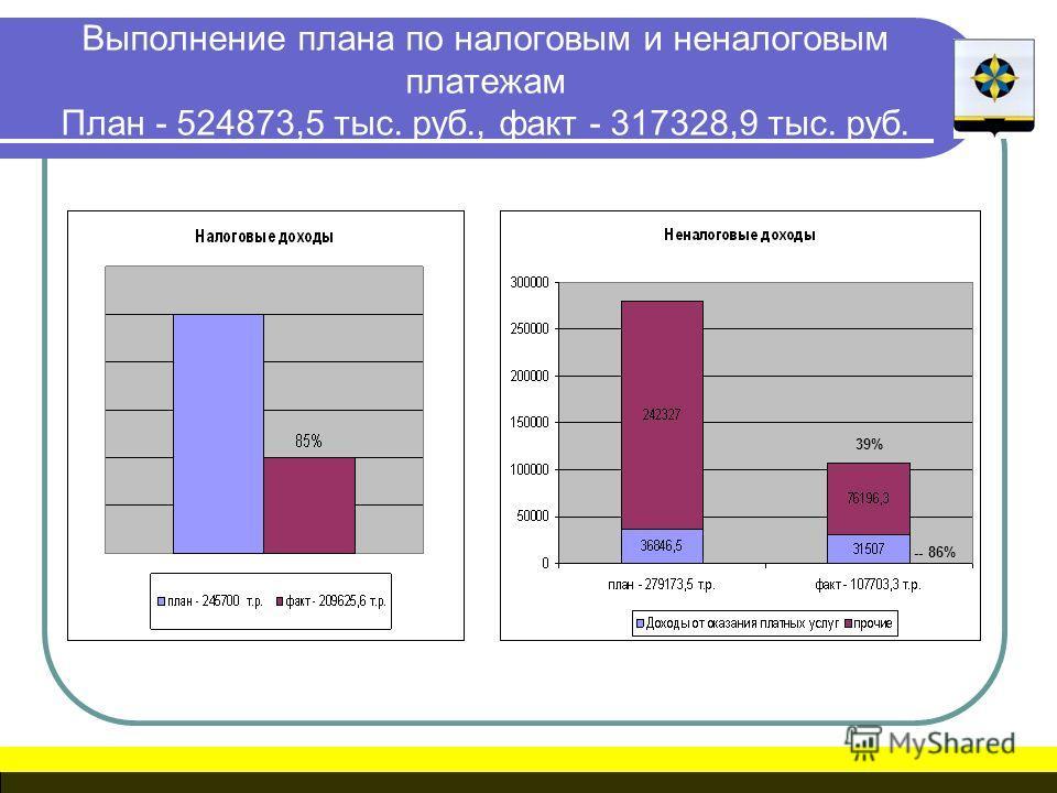 Выполнение плана по налоговым и неналоговым платежам План - 524873,5 тыс. руб., факт - 317328,9 тыс. руб. 39% -- 86%