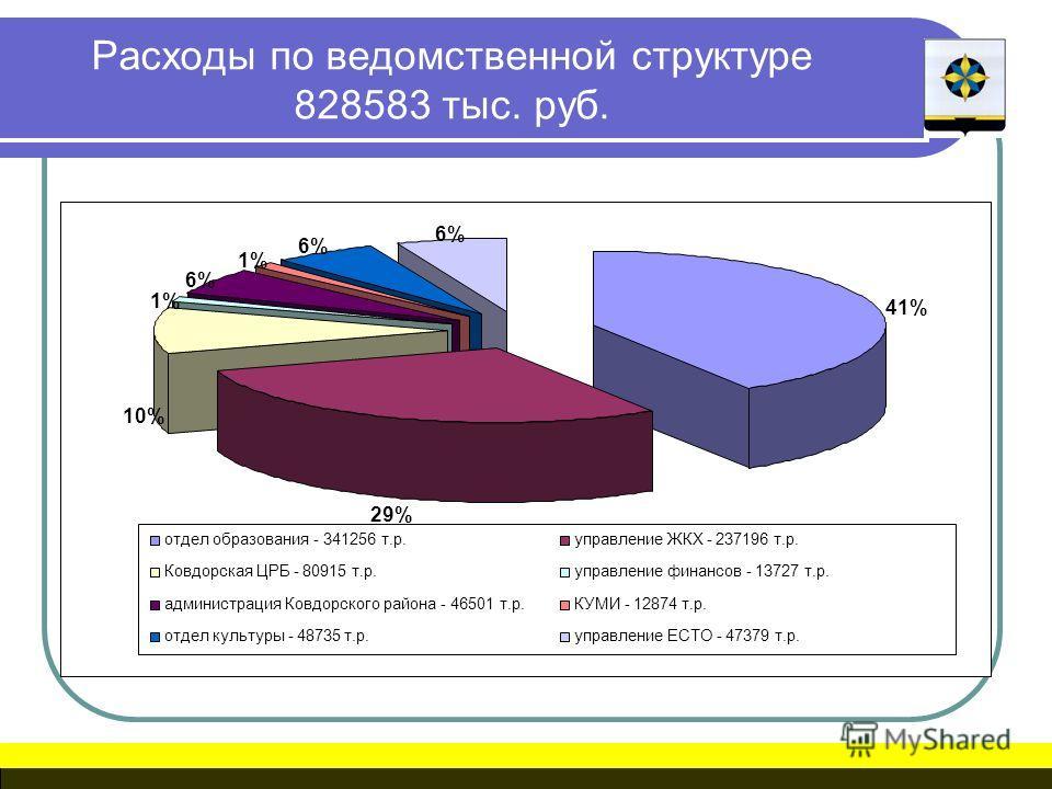Расходы по ведомственной структуре 828583 тыс. руб. 41% 29% 10% 1% 6% 1% 6% отдел образования - 341256 т.р.управление ЖКХ - 237196 т.р. Ковдорская ЦРБ - 80915 т.р.управление финансов - 13727 т.р. администрация Ковдорского района - 46501 т.р.КУМИ - 12