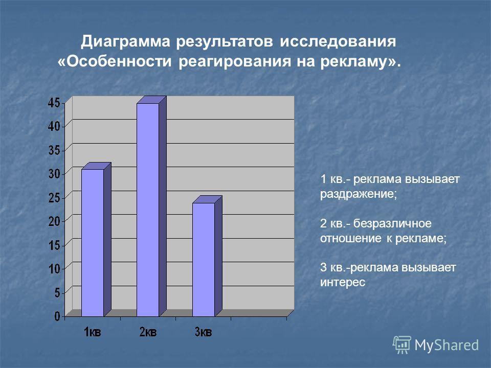 Диаграмма результатов исследования «Особенности реагирования на рекламу». 1 кв.- реклама вызывает раздражение; 2 кв.- безразличное отношение к рекламе; 3 кв.-реклама вызывает интерес