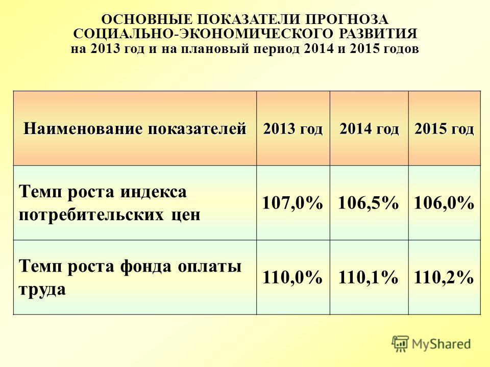 ОСНОВНЫЕ ПОКАЗАТЕЛИ ПРОГНОЗА СОЦИАЛЬНО-ЭКОНОМИЧЕСКОГО РАЗВИТИЯ на 2013 год и на плановый период 2014 и 2015 годов Наименование показателей 2013 год 2014 год 2015 год Темп роста индекса потребительских цен 107,0%106,5%106,0% Темп роста фонда оплаты тр