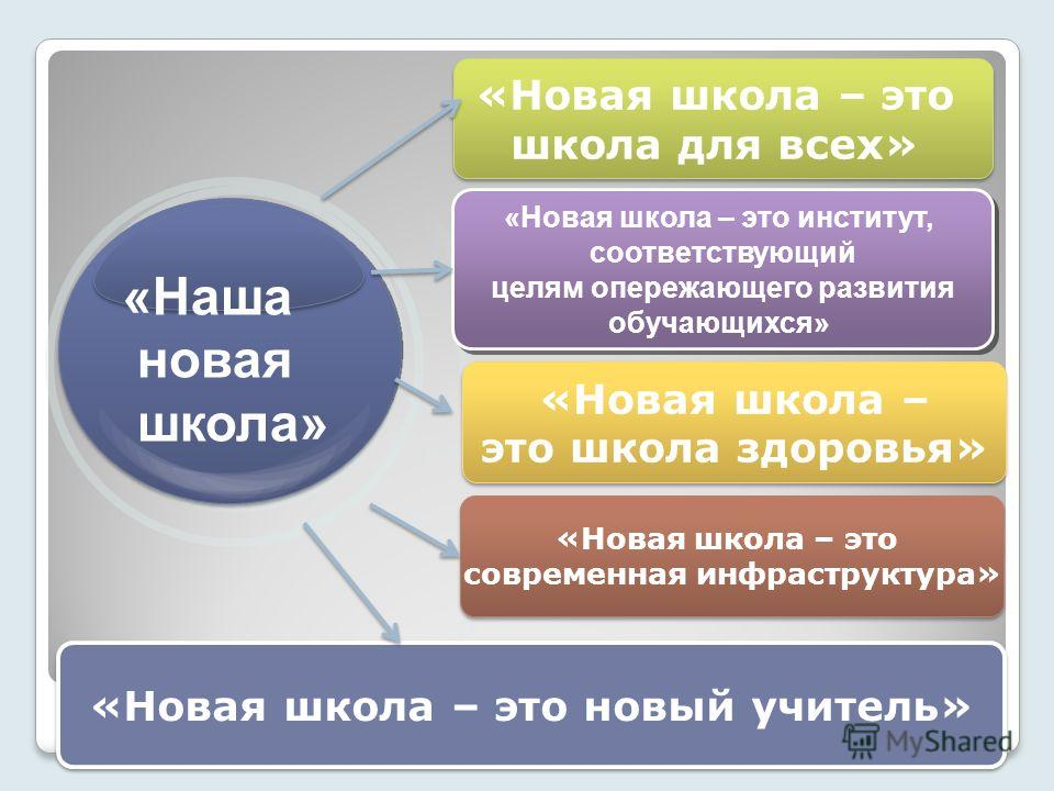 «Новая школа – это школа для всех» «Новая школа – это школа для всех» «Новая школа – это институт, соответствующий целям опережающего развития обучающихся» «Новая школа – это институт, соответствующий целям опережающего развития обучающихся» «Новая ш