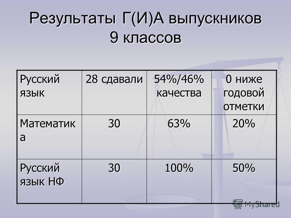 Результаты Г(И)А выпускников 9 классов Русский язык 28 сдавали 54%/46% качества 0 ниже годовой отметки Математик а 3063%20% Русский язык НФ 30100%50%