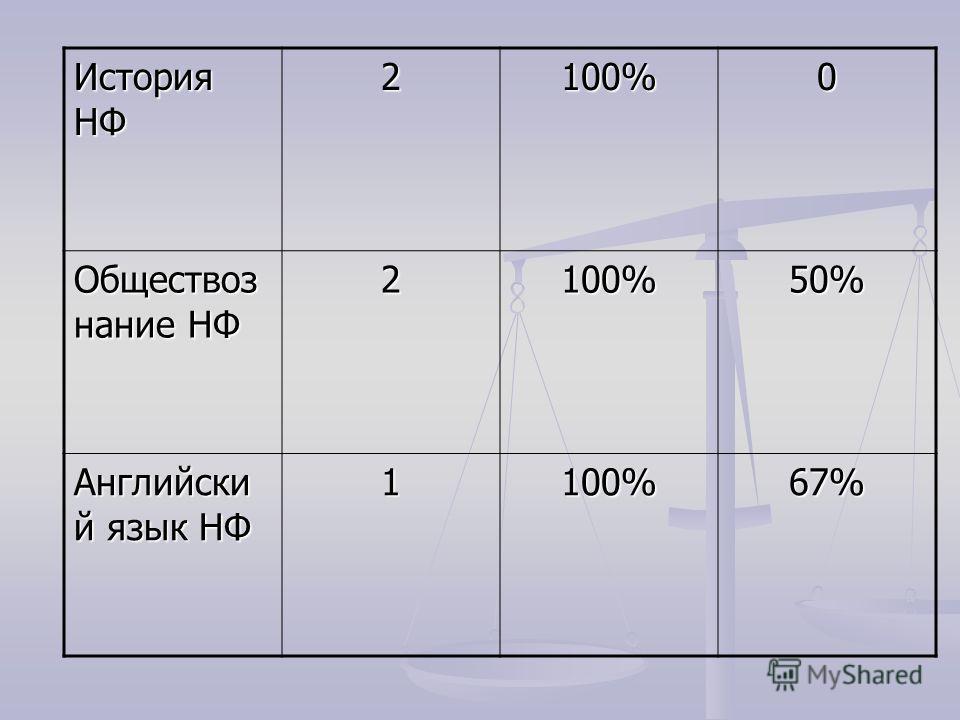 История НФ 2100%0 Обществоз нание НФ 2100%50% Английски й язык НФ 1100%67%