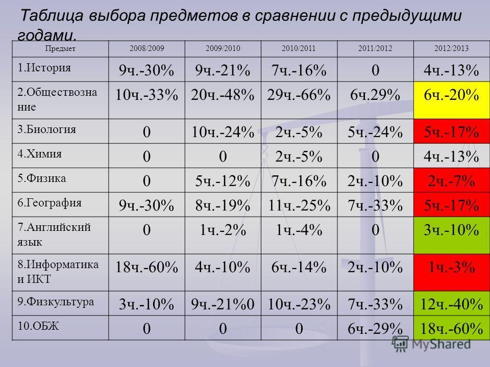 Таблица выбора предметов в сравнении с предыдущими годами. Предмет2008/20092009/20102010/20112011/20122012/2013 1.История 9ч.-30%9ч.-21%7ч.-16%04ч.-13% 2.Обществозна ние 10ч.-33%20ч.-48%29ч.-66%6ч.29%6ч.-20% 3.Биология 010ч.-24%2ч.-5%5ч.-24%5ч.-17% 4