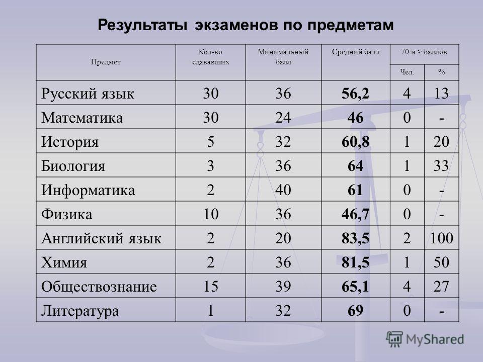 Результаты экзаменов по предметам Предмет Кол-во сдававших Минимальный балл Средний балл70 и > баллов Чел.% Русский язык303656,2413 Математика3024460- История53260,8120 Биология33664133 Информатика240610- Физика103646,70- Английский язык22083,52100 Х