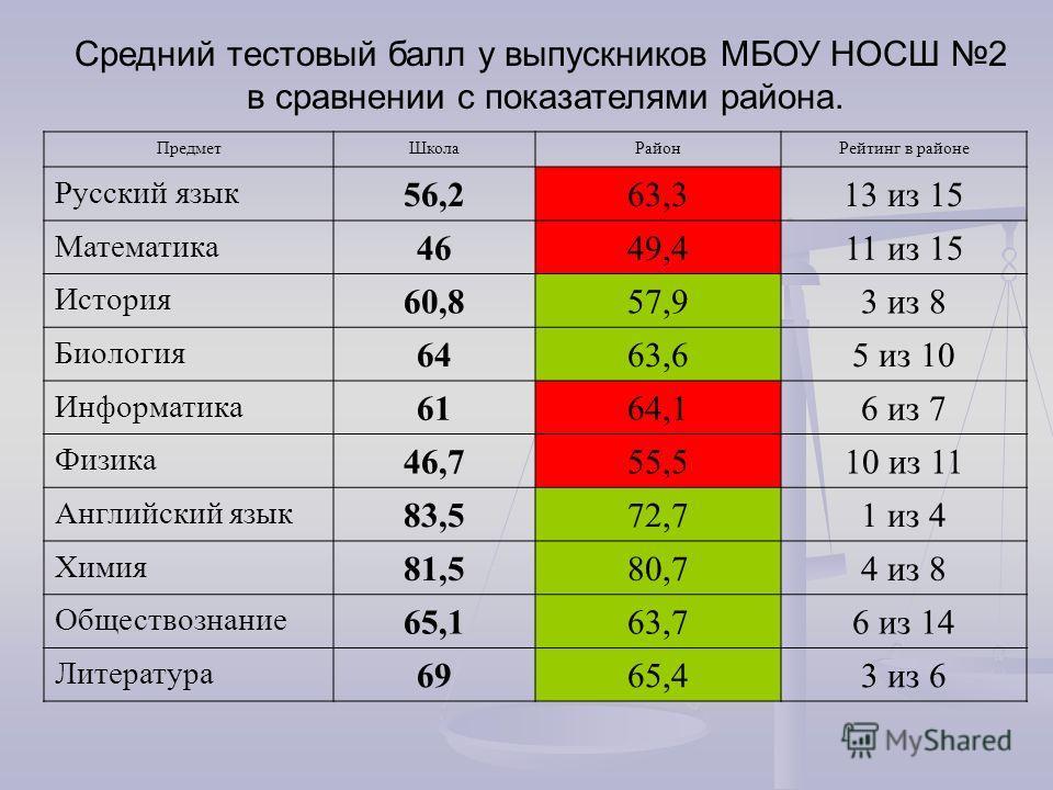 Средний тестовый балл у выпускников МБОУ НОСШ 2 в сравнении с показателями района. ПредметШколаРайонРейтинг в районе Русский язык 56,263,313 из 15 Математика 4649,411 из 15 История 60,857,93 из 8 Биология 6463,65 из 10 Информатика 6164,16 из 7 Физика