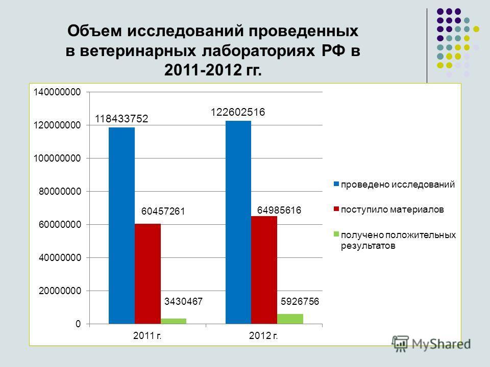 Объем исследований проведенных в ветеринарных лабораториях РФ в 2011-2012 гг.