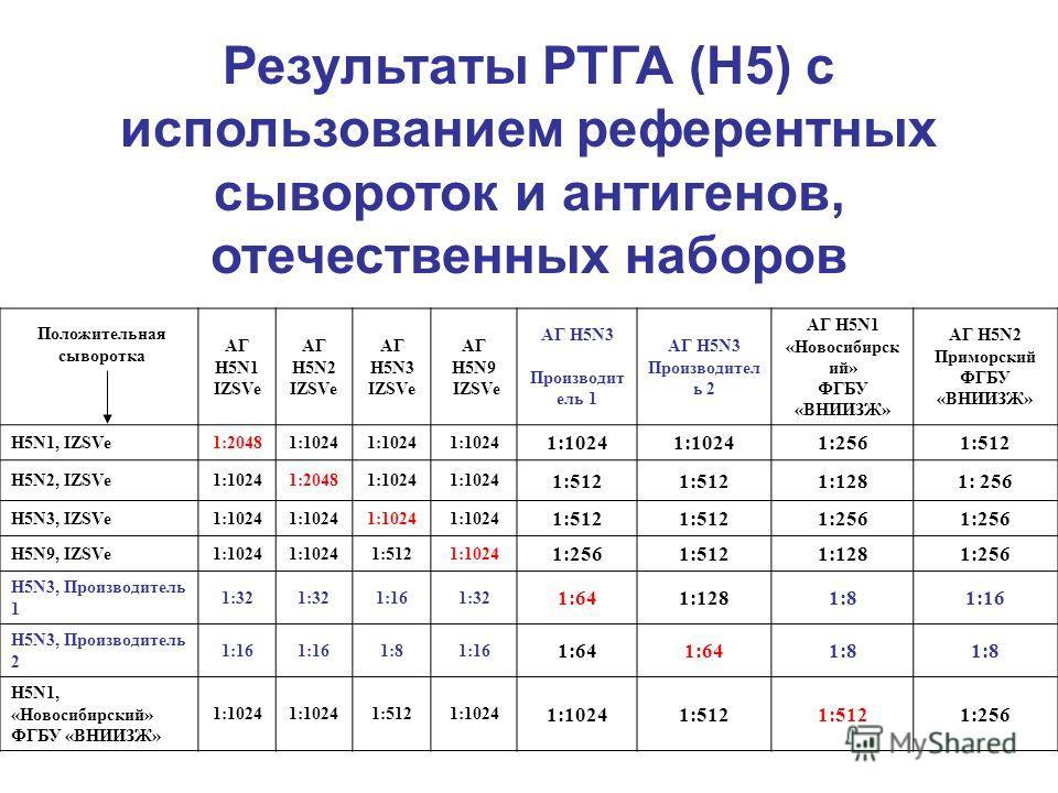 Положительная сыворотка АГ Н5N1 IZSVe АГ Н5N2 IZSVe АГ Н5N3 IZSVe АГ Н5N9 IZSVe АГ Н5N3 Производит ель 1 АГ Н5N3 Производител ь 2 АГ Н5N1 «Новосибирск ий» ФГБУ «ВНИИЗЖ» АГ Н5N2 Приморский ФГБУ «ВНИИЗЖ» Н5N1, IZSVe1:20481:1024 1:2561:512 Н5N2, IZSVe1: