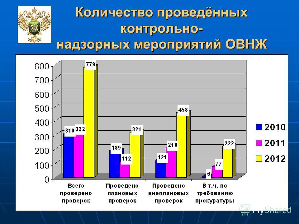 11 Количество проведённых контрольно- надзорных мероприятий ОВНЖ