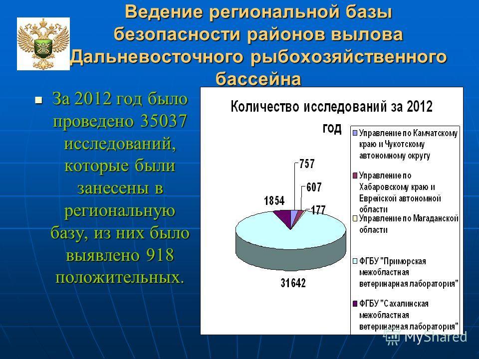 27 Ведение региональной базы безопасности районов вылова Дальневосточного рыбохозяйственного бассейна За 2012 год было проведено 35037 исследований, которые были занесены в региональную базу, из них было выявлено 918 положительных. За 2012 год было п