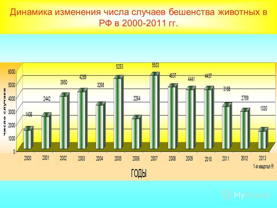 Динамика изменения числа случаев бешенства животных в РФ в 2000-2011 гг.