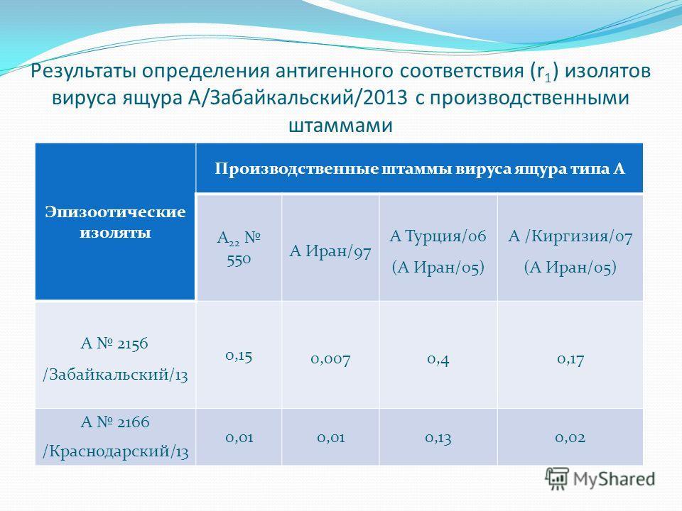 Результаты определения антигенного соответствия (r 1 ) изолятов вируса ящура А/Забайкальский/2013 с производственными штаммами Эпизоотические изоляты Производственные штаммы вируса ящура типа А А 22 550 А Иран/97 А Турция/06 (А Иран/05) А /Киргизия/0