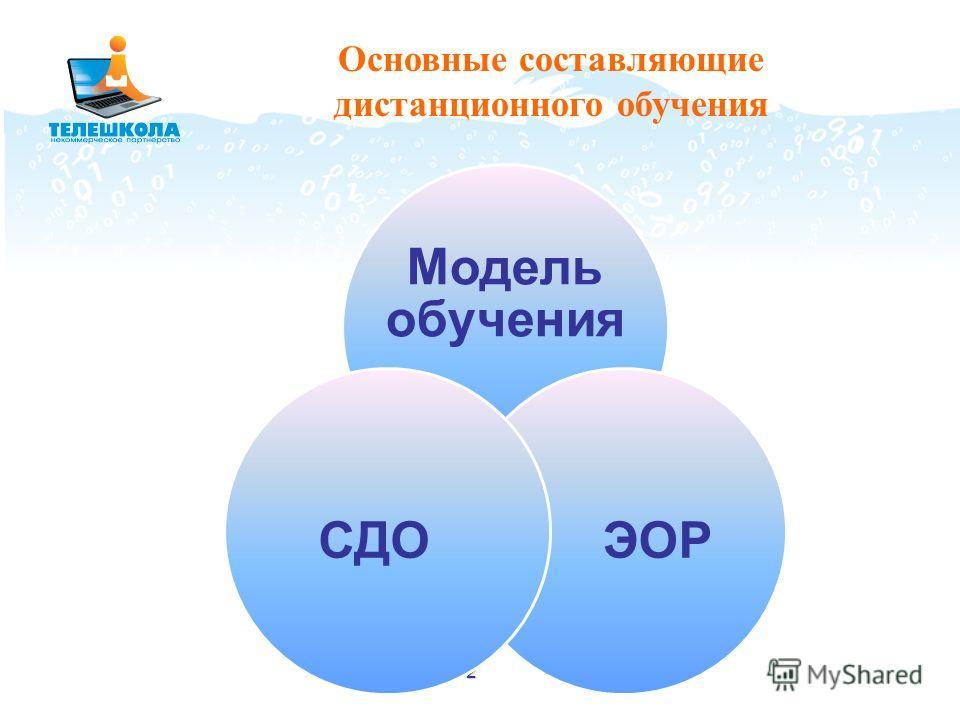 2 Модель обучения ЭОР СДО Основные составляющие дистанционного обучения