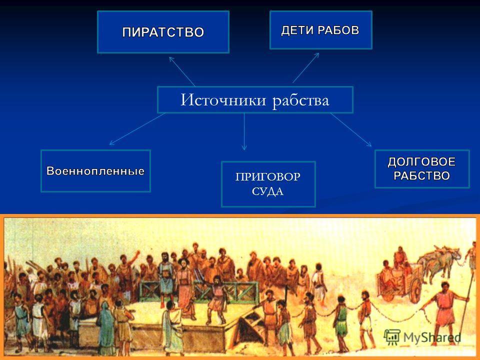 ЗнаемУзнаемУзнали Источники рабстваИсточники рабства Труд рабовТруд рабов Условия жизни и быта рабовУсловия жизни и быта рабов Отношение к рабам в обществеОтношение к рабам в обществе Путь к свободеПуть к свободе Рабство в Древнем Риме В каждом полис