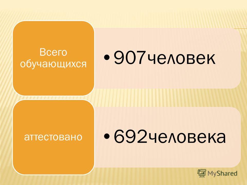 907человек Всего обучающихся 692человека аттестовано