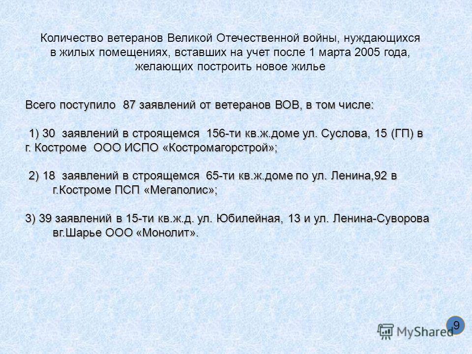 Всего поступило 87 заявлений от ветеранов ВОВ, в том числе: 1) 30 заявлений в строящемся 156-ти кв.ж.доме ул. Суслова, 15 (ГП) в 1) 30 заявлений в строящемся 156-ти кв.ж.доме ул. Суслова, 15 (ГП) в г. Костроме ООО ИСПО «Костромагорстрой»; 2) 18 заявл