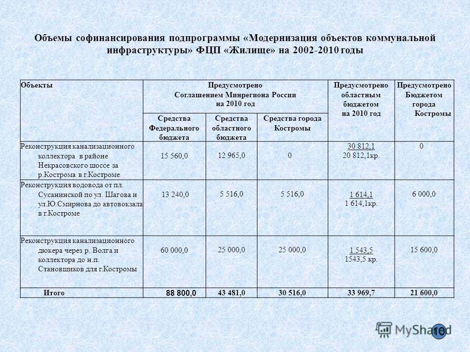 Объемы софинансирования подпрограммы «Модернизация объектов коммунальной инфраструктуры» ФЦП «Жилище» на 2002-2010 годы ОбъектыПредусмотрено Соглашением Минрегиона России на 2010 год Предусмотрено областным бюджетом на 2010 год Предусмотрено Бюджетом