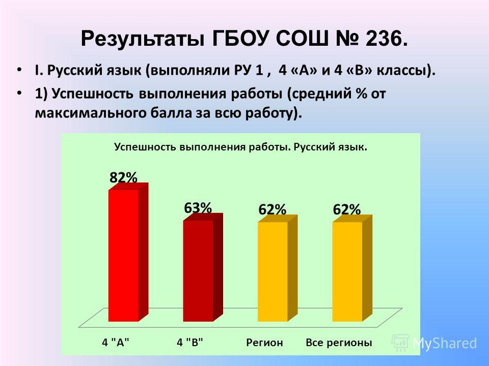 Результаты ГБОУ СОШ 236. I. Русский язык (выполняли РУ 1, 4 «А» и 4 «В» классы). 1) Успешность выполнения работы (средний % от максимального балла за всю работу).