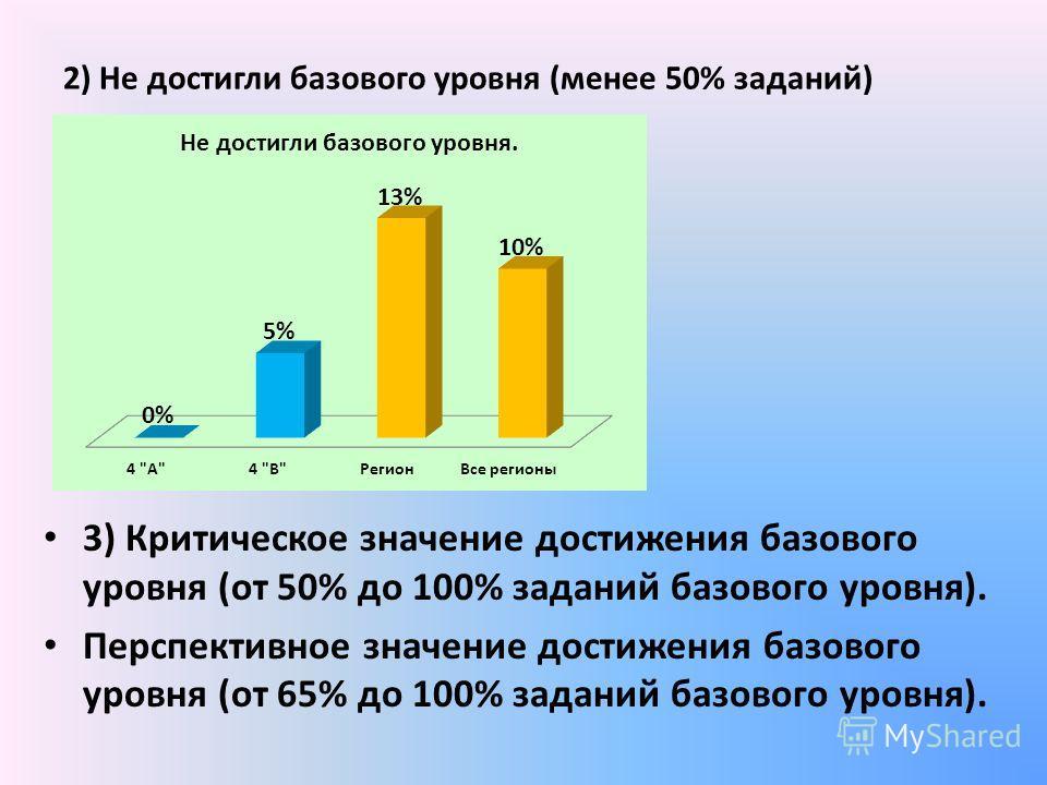 2) Не достигли базового уровня (менее 50% заданий) 3) Критическое значение достижения базового уровня (от 50% до 100% заданий базового уровня). Перспективное значение достижения базового уровня (от 65% до 100% заданий базового уровня).